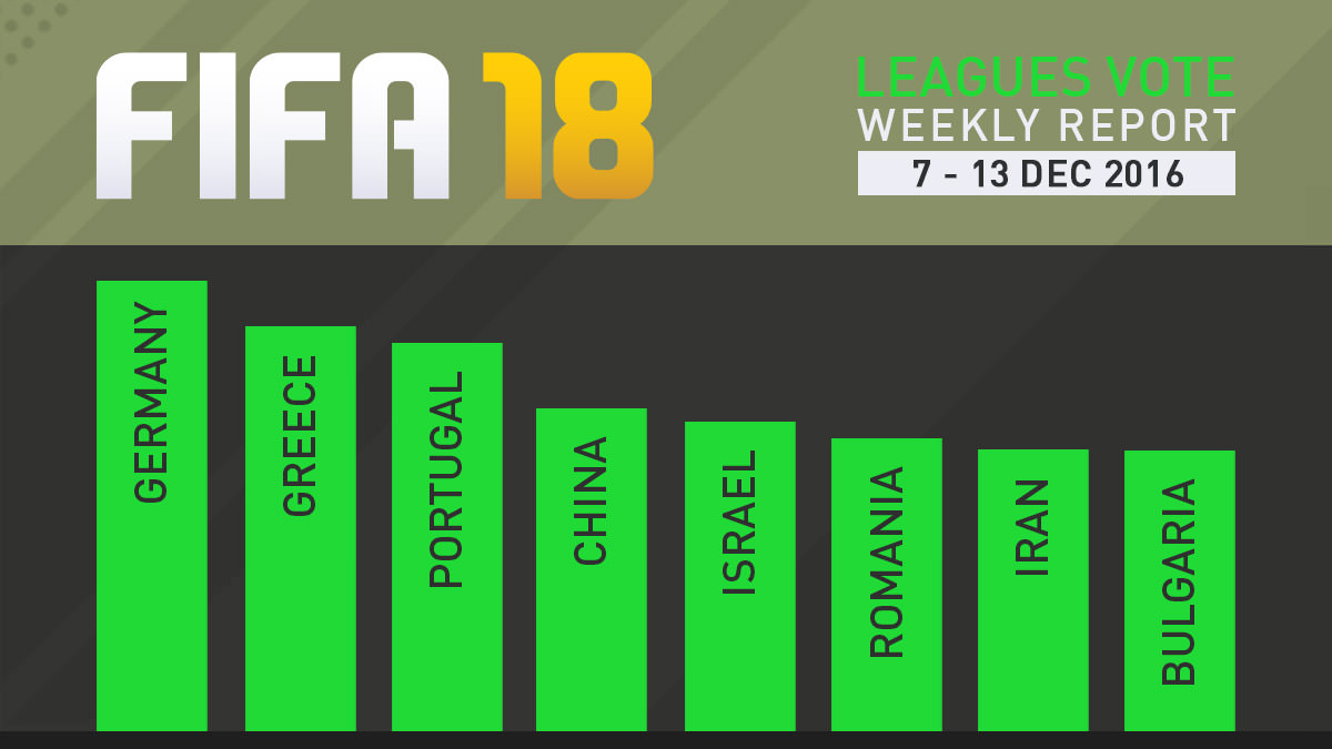 FIFA 18 Leagues Survey Report – Dec 13
