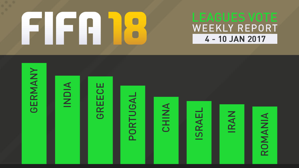 FIFA 18 Leagues Survey Report – Jan 10