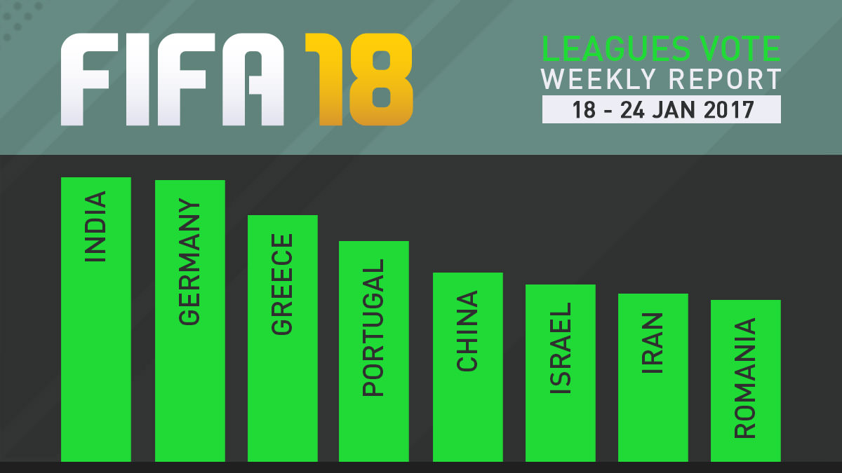 FIFA 18 Leagues Survey Report – Jan 17