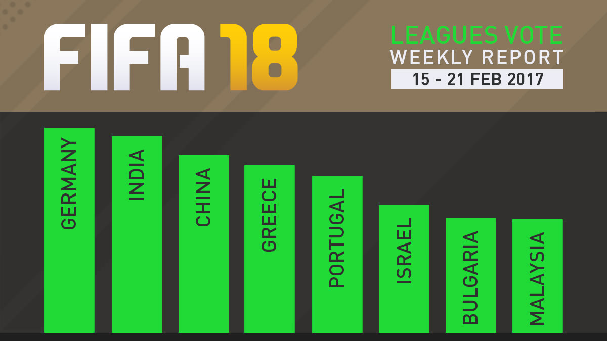 FIFA 18 Leagues Survey Report – Feb 21