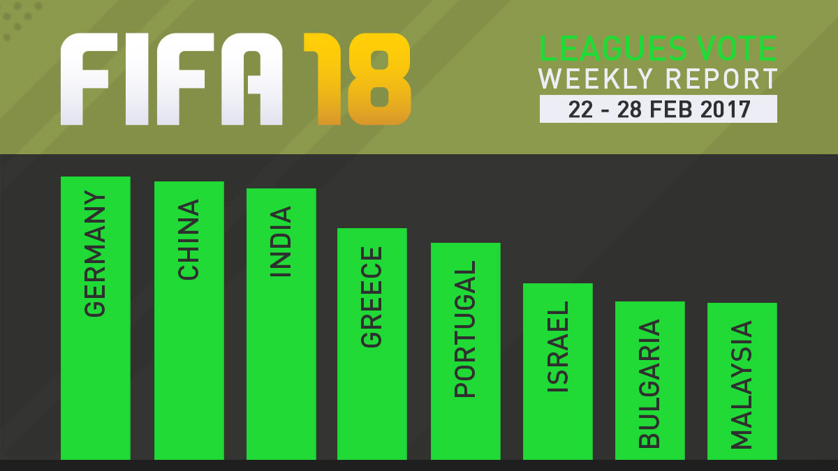 FIFA 18 Leagues Survey Report – Feb 28
