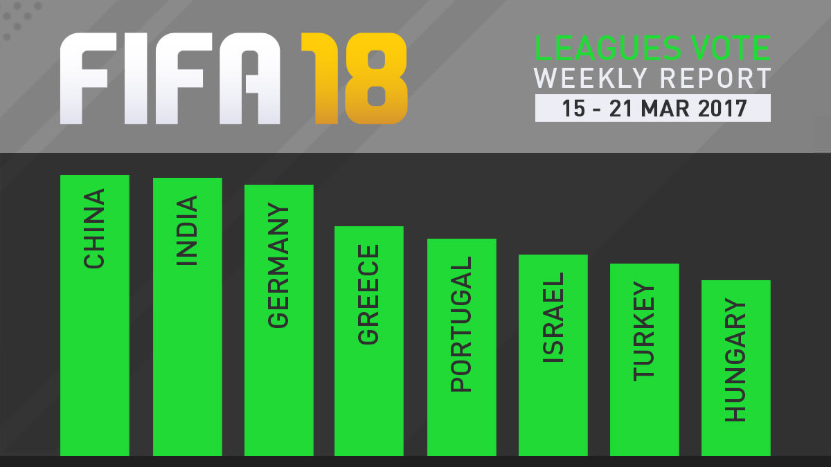 FIFA 18 Leagues Survey Report – Mar 21