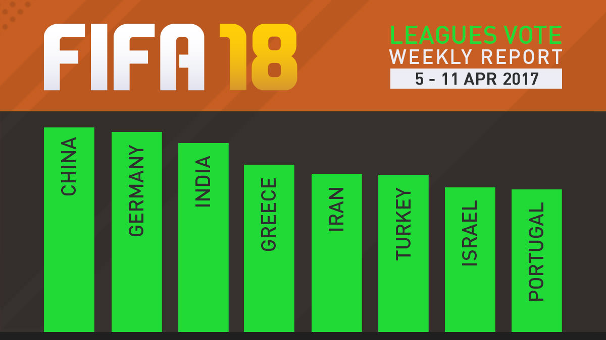FIFA 18 Leagues Survey Report – Apr 11