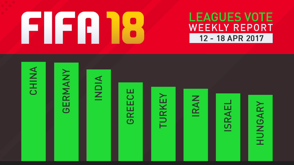 FIFA 18 Leagues Survey Report – Apr 18