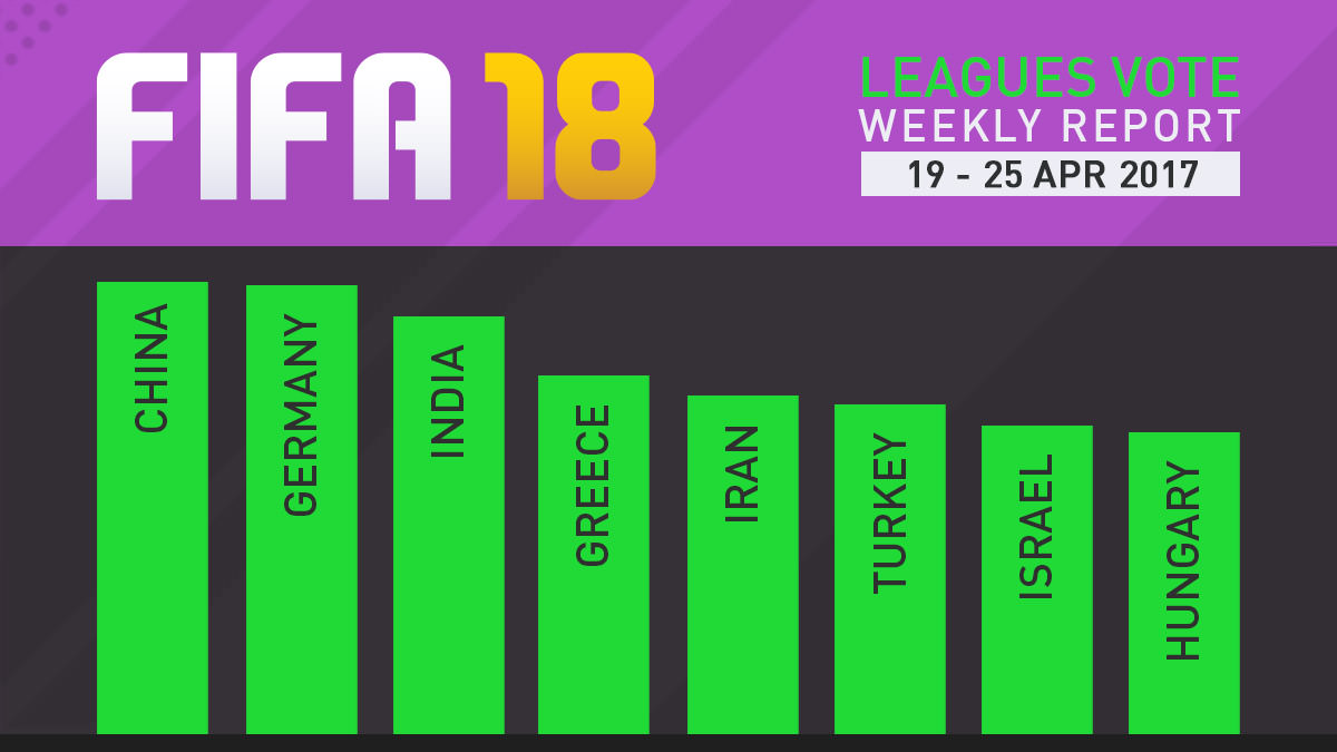 FIFA 18 Leagues Survey Report – Apr 25