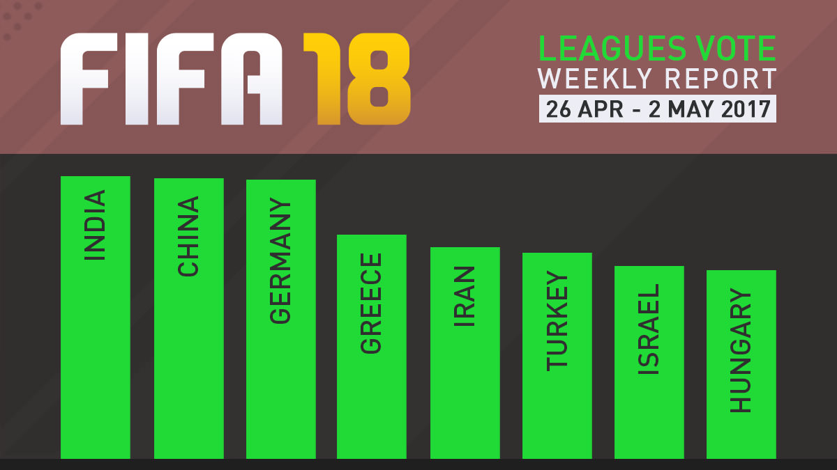 FIFA 18 Leagues Survey Report – May 2