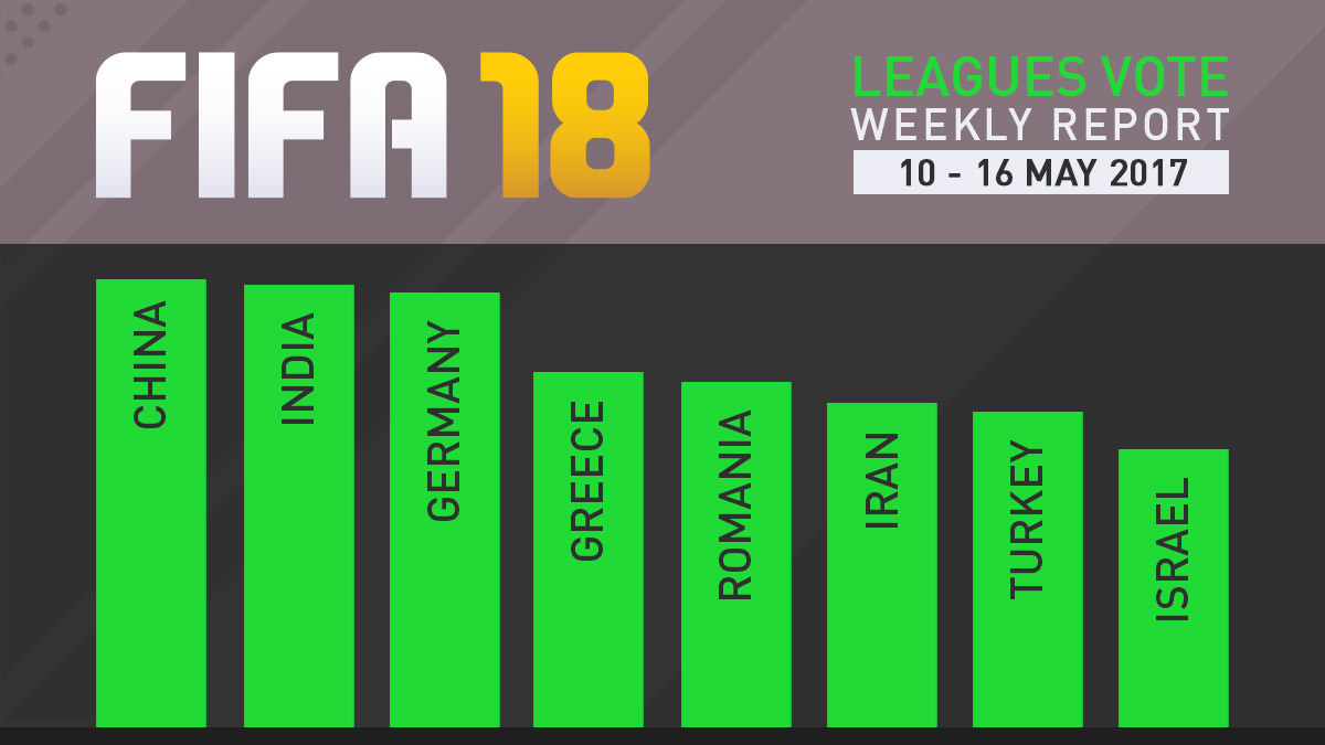 FIFA 18 Leagues Survey Report – May 16