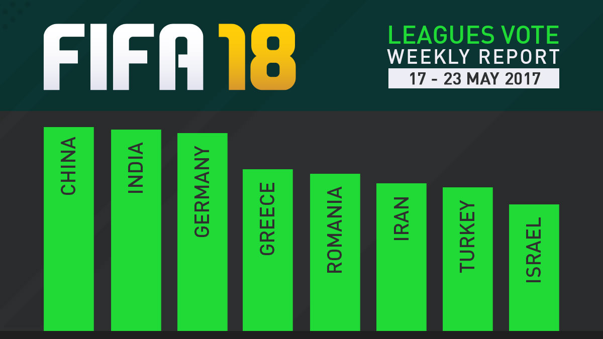 FIFA 18 Leagues Survey Report – May 23