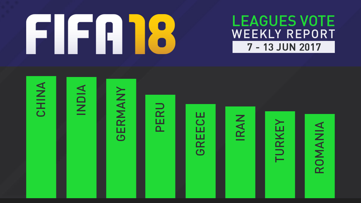 FIFA 18 Leagues Survey Report – Jun 13