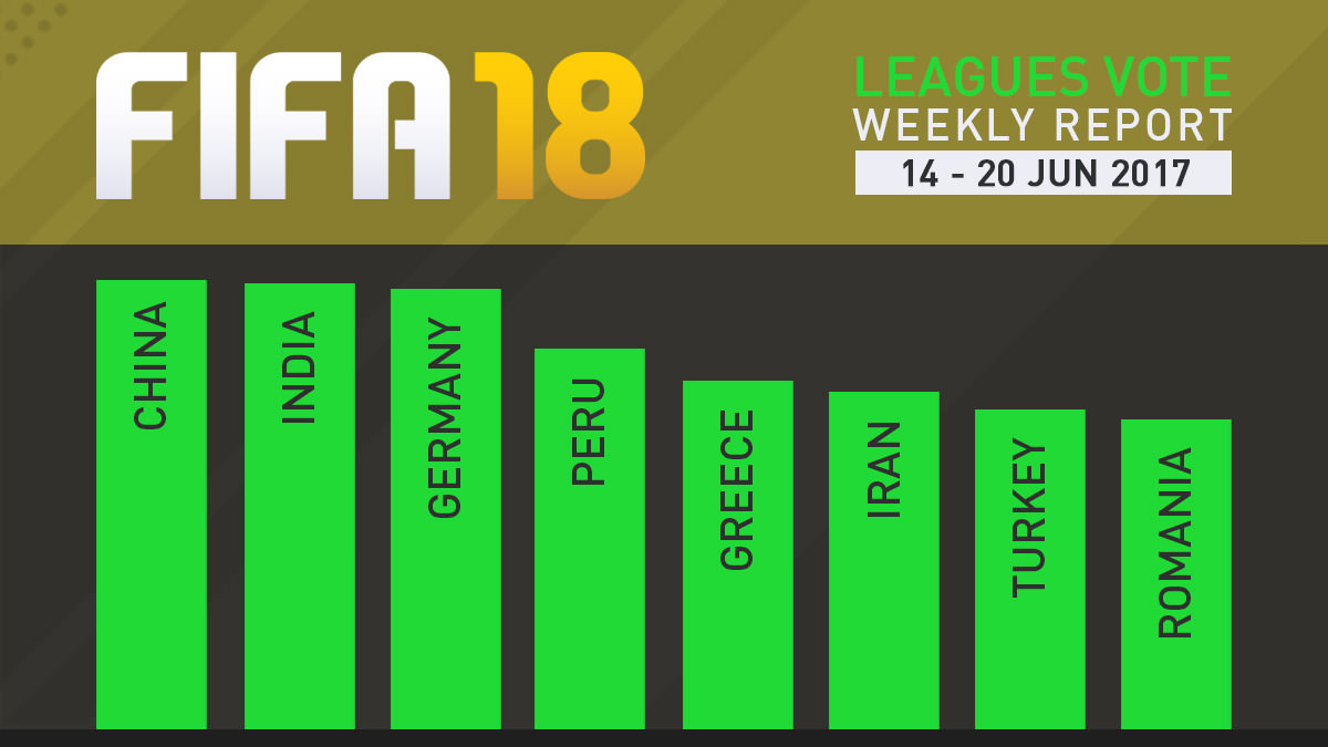 FIFA 18 Leagues Survey Report – Jun 20