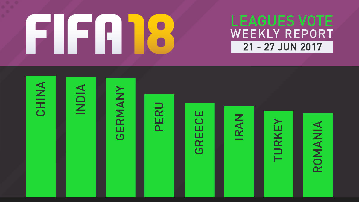 FIFA 18 Leagues Survey Report – Jun 27