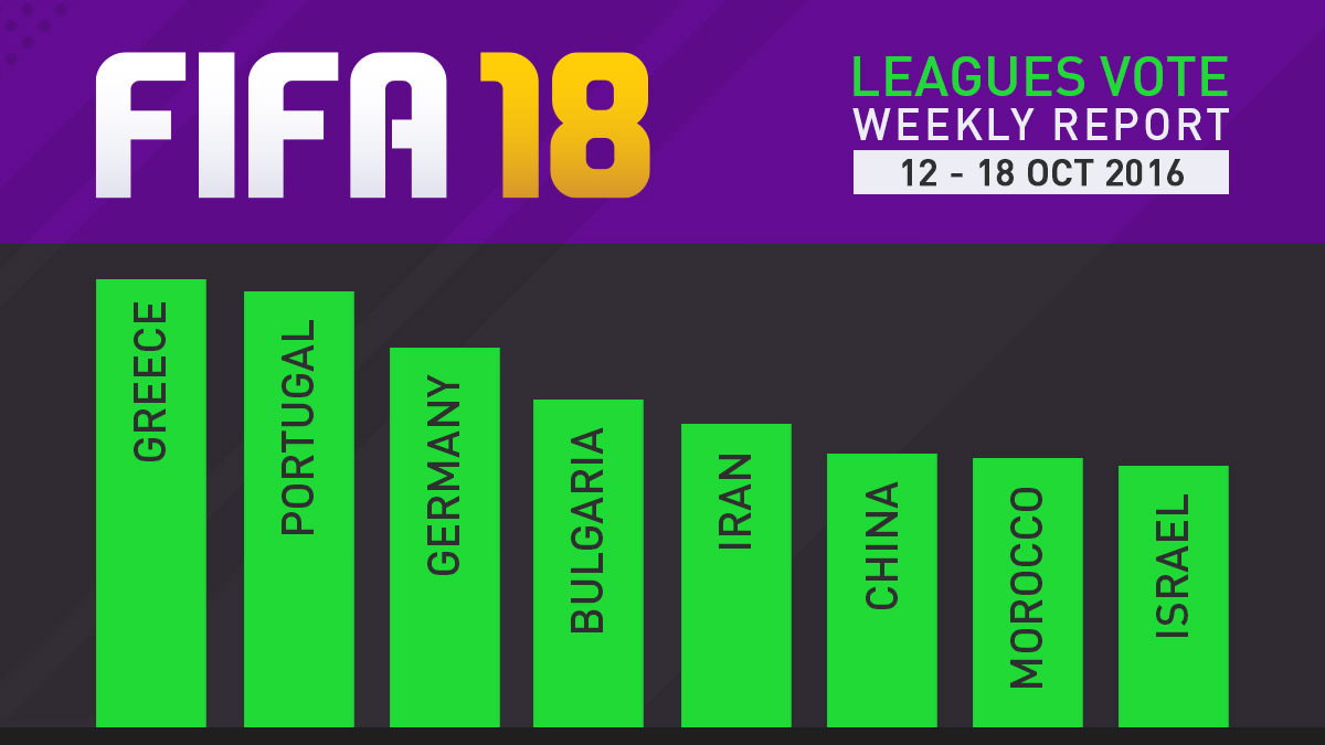 FIFA 18 Leagues Survey Report – Oct 18