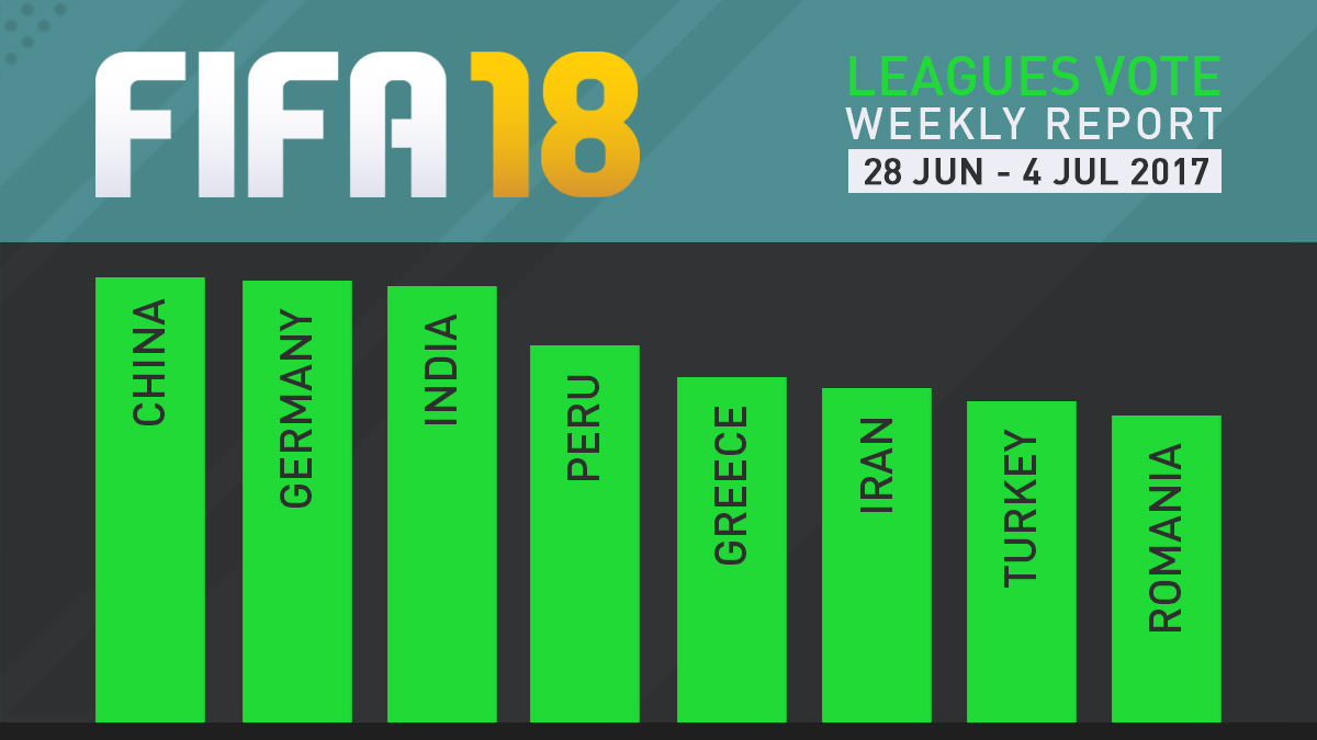 FIFA 18 Leagues Survey Report – Jul 4
