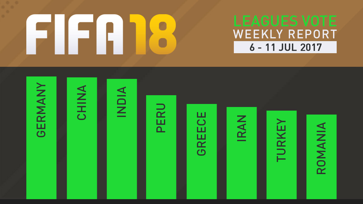 FIFA 18 Leagues Survey Report – Jul 11