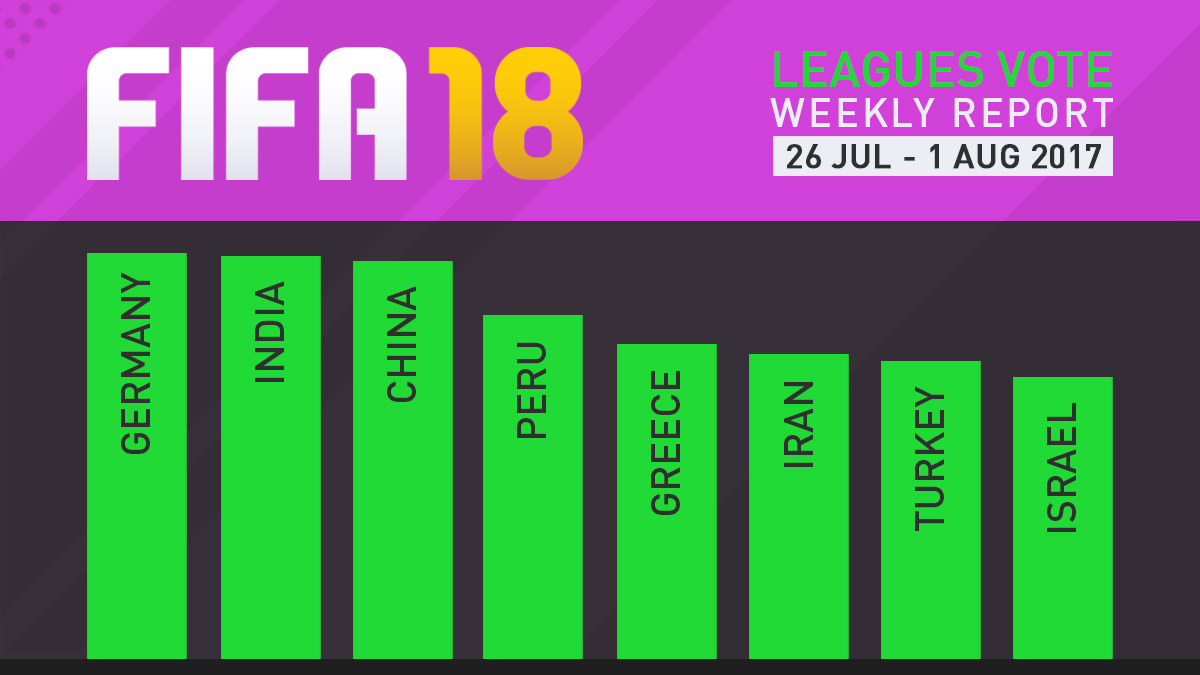 FIFA 18 Leagues Survey Report – Aug 1
