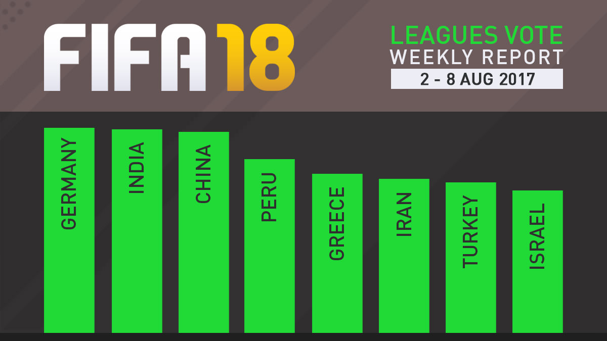 FIFA 18 Leagues Survey Report – Aug 8