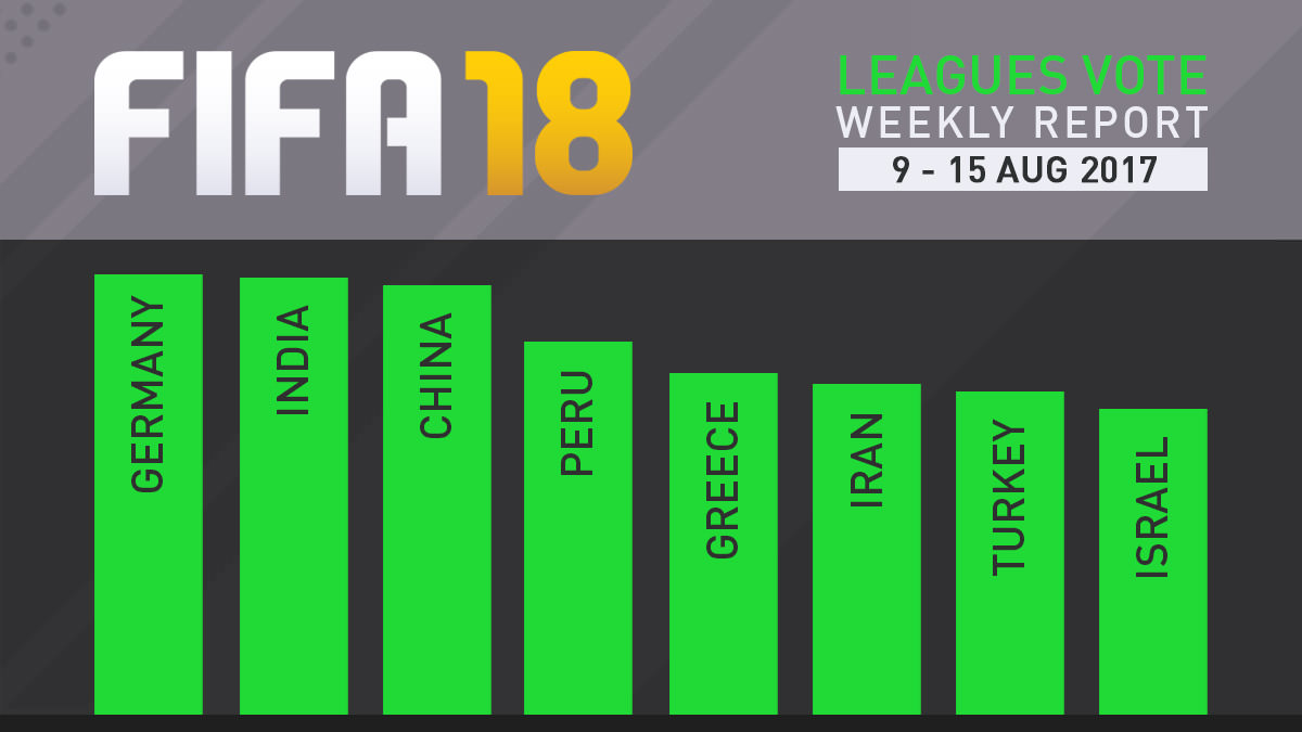 FIFA 18 Leagues Survey Report – Aug 15
