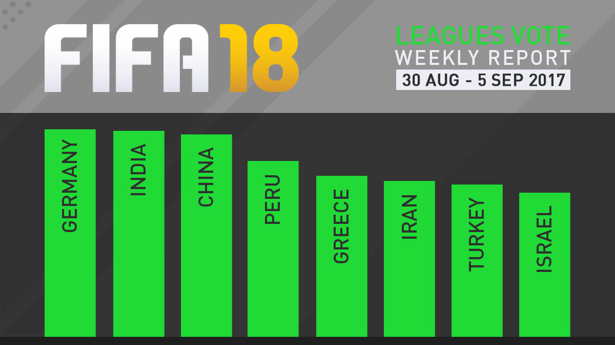 FIFA 18 Leagues Survey Report – Sept 5