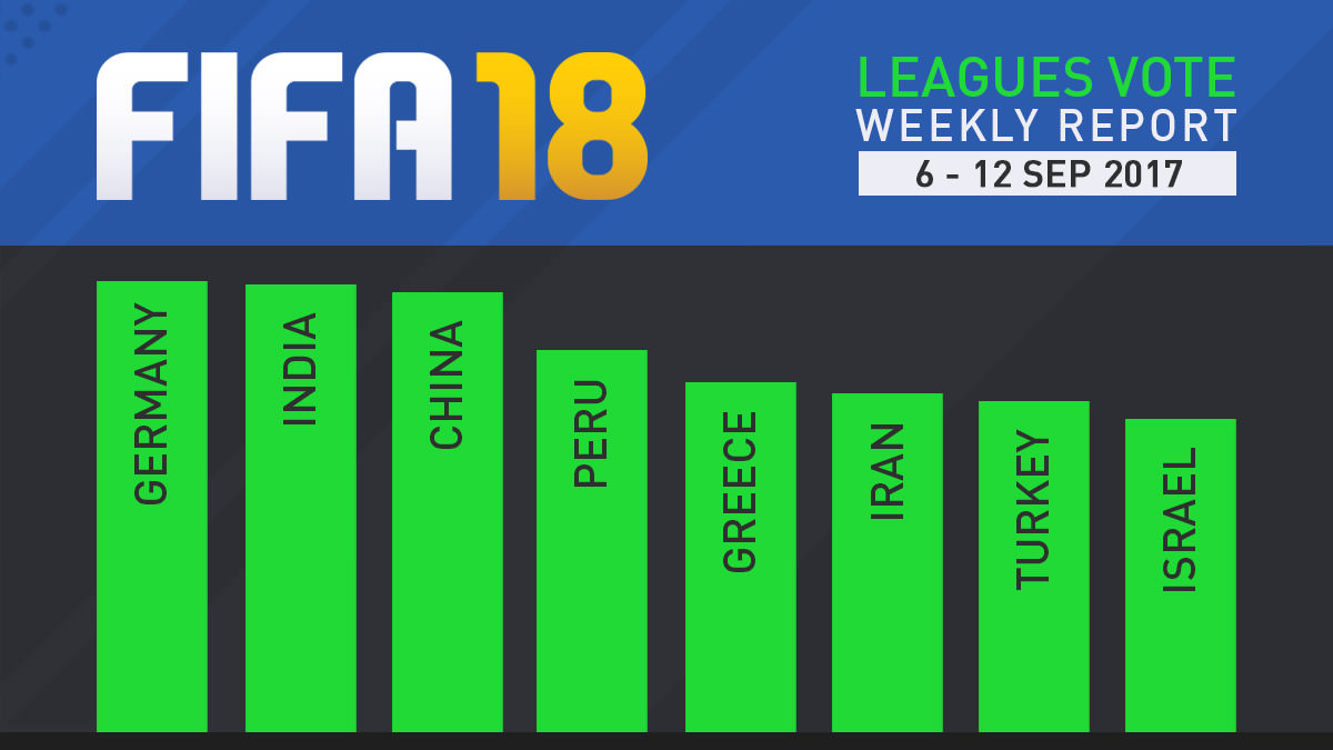 FIFA 18 Leagues Survey Report – Sept 12 (Final)