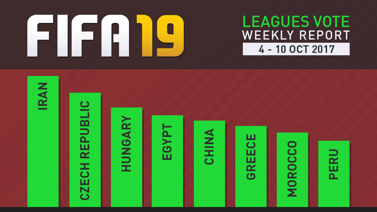 FIFA 19 Leagues Survey Report – Oct 10