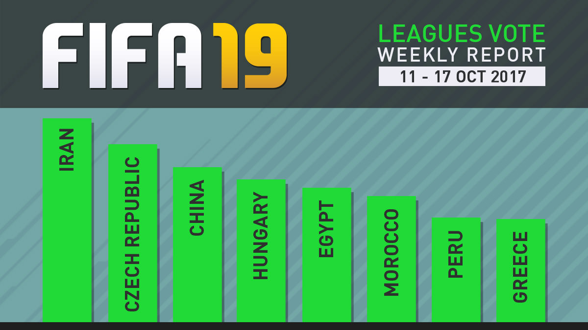 FIFA 19 Leagues Survey Report – Oct 17