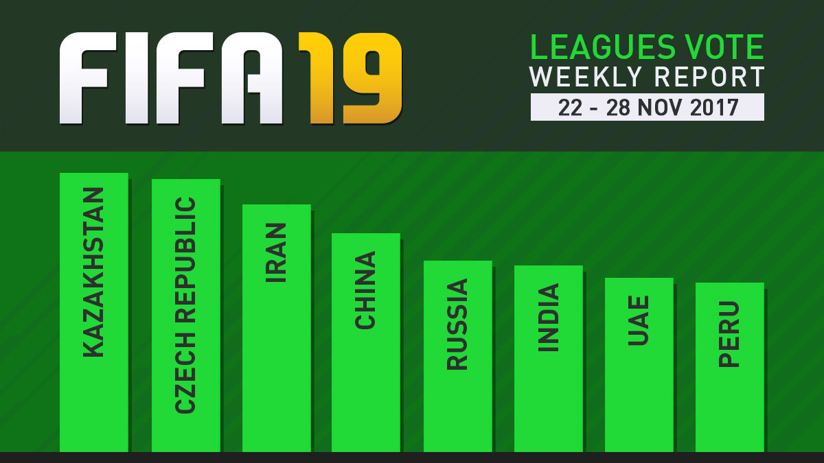 FIFA 19 Leagues Survey Report – Nov 28