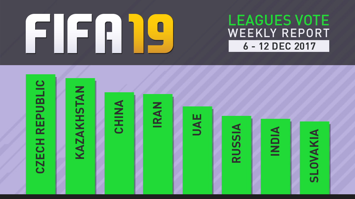 FIFA 19 Leagues Survey Report – Dec 12