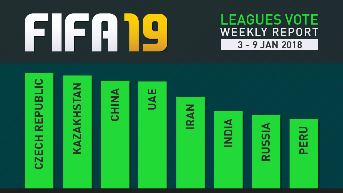 FIFA 19 Leagues Survey Report – Jan 9