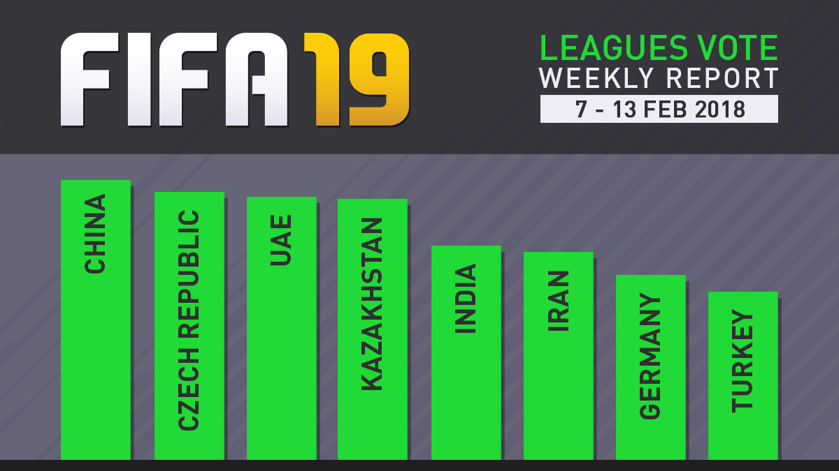 FIFA 19 Leagues Survey Report – Feb 13