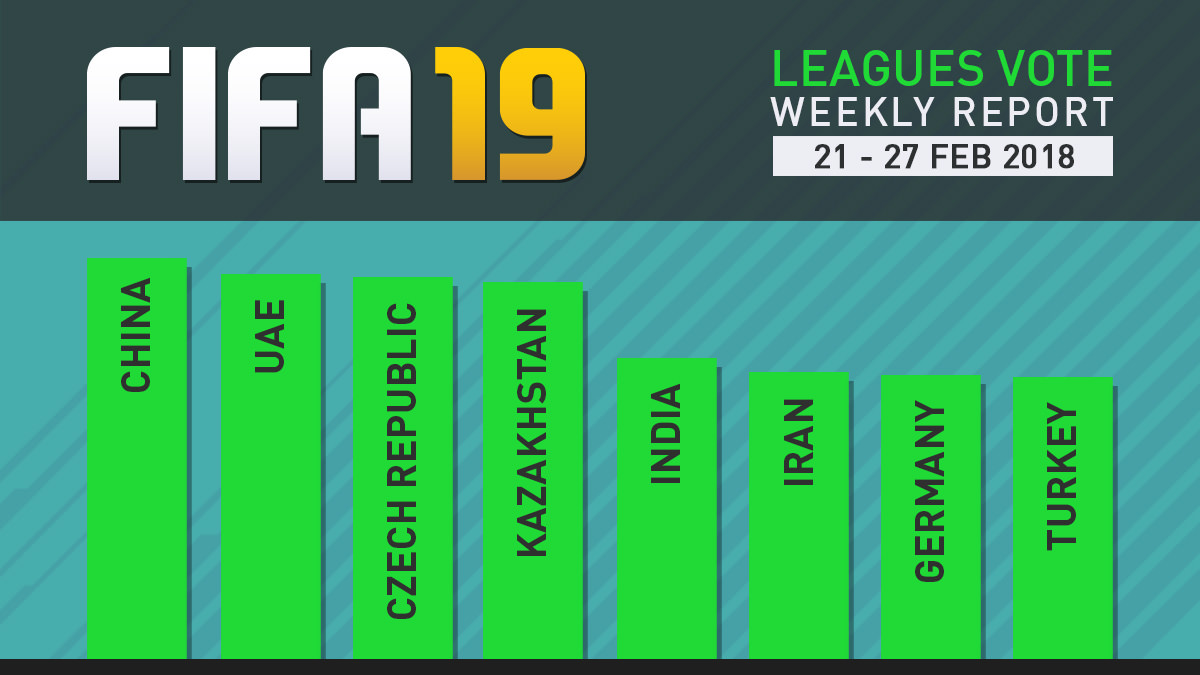 FIFA 19 Leagues Survey Report – Feb 27