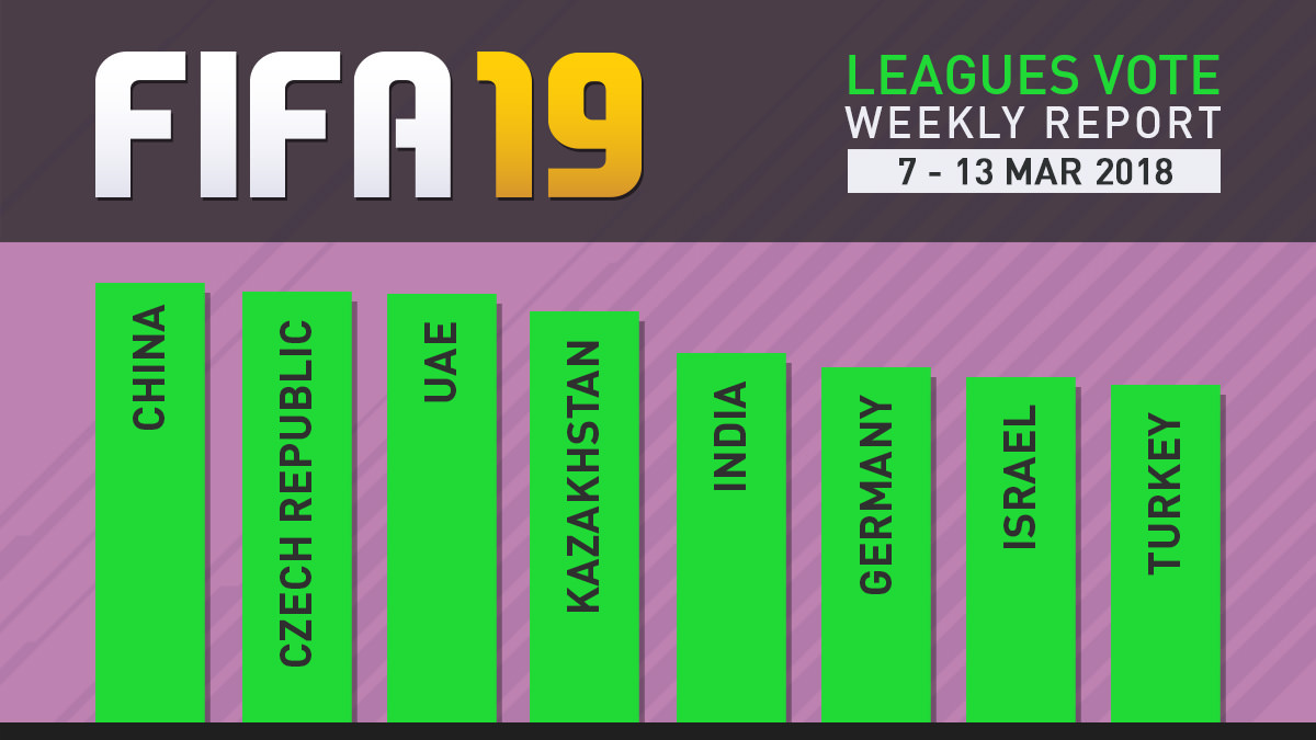 FIFA 19 Leagues Survey Report – Mar 13