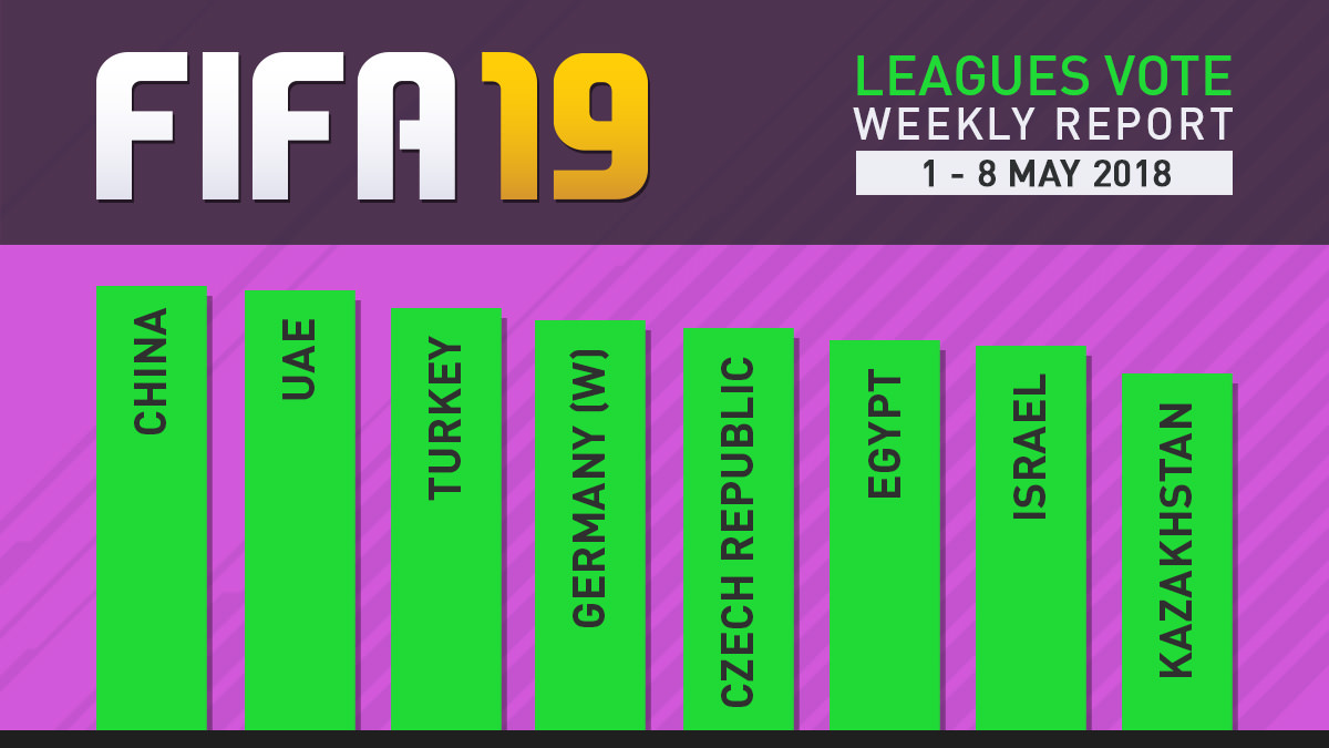 FIFA 19 Leagues Survey Report – May 8