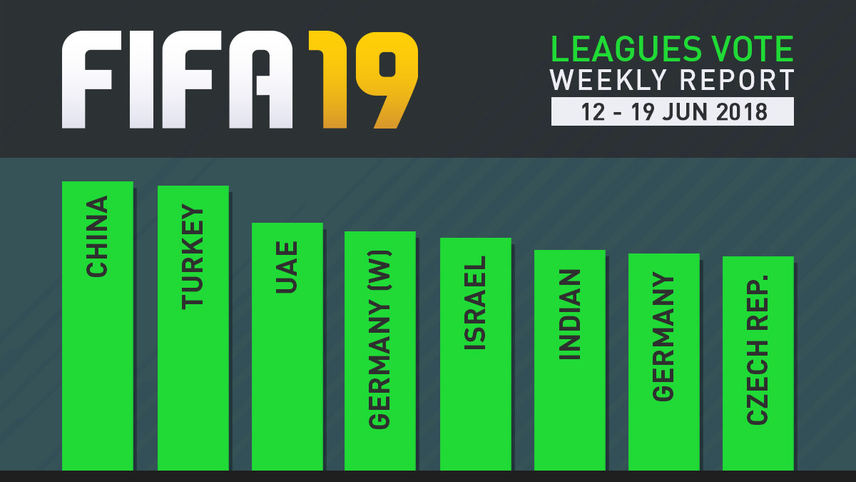 FIFA 19 Leagues Survey Report – Jun 19
