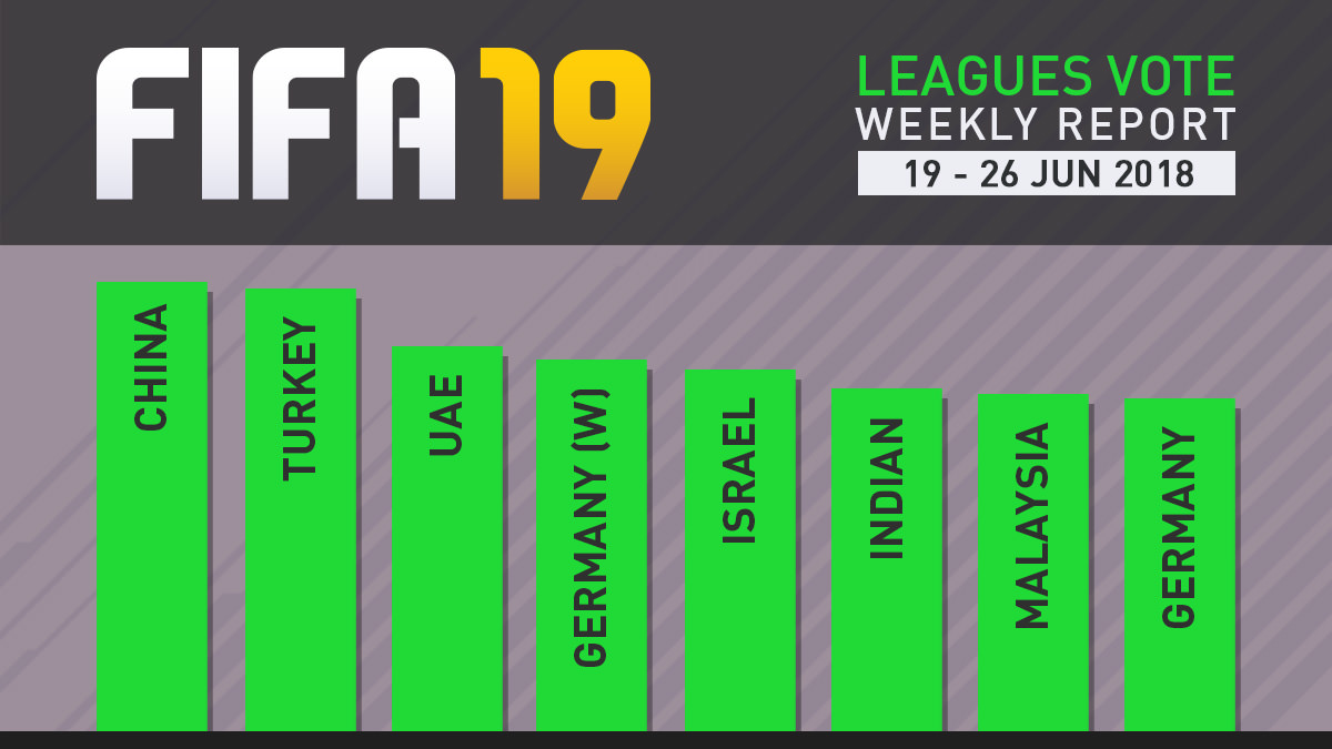 FIFA 19 Leagues Survey Report – Jun 26