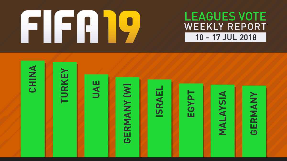FIFA 19 Leagues Survey Report – Jul 17