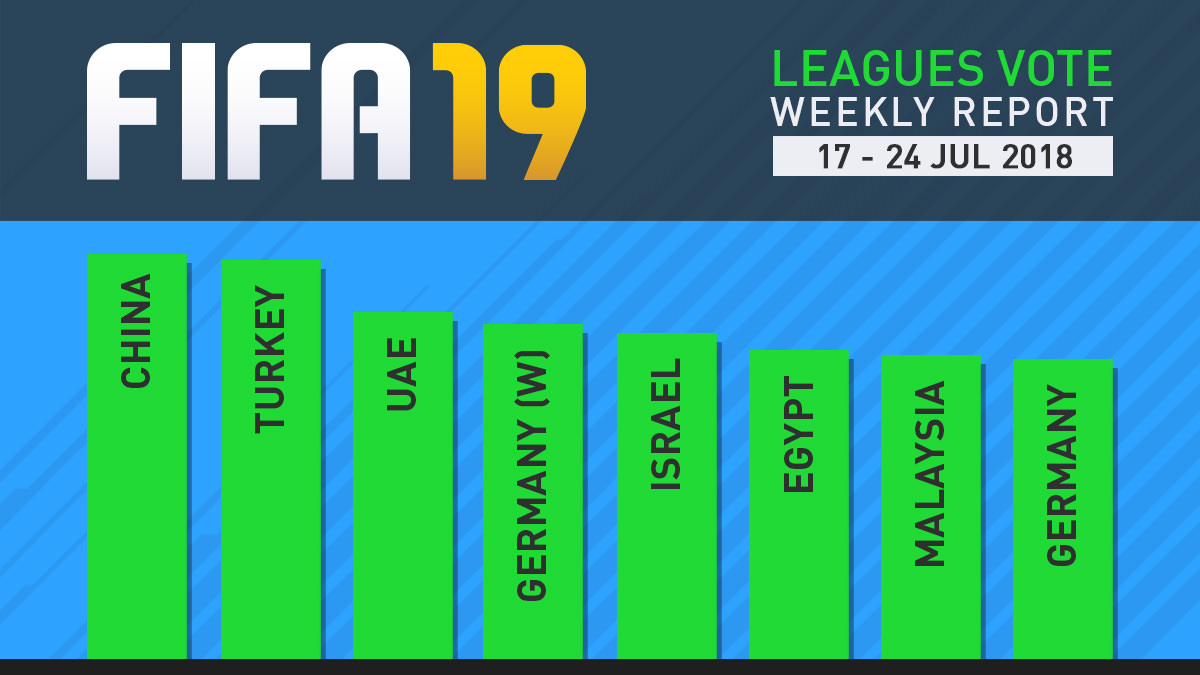 FIFA 19 Leagues Survey Report – Jul 24
