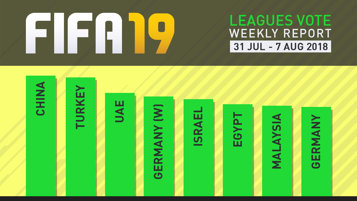 FIFA 19 Leagues Survey Report – Aug 7