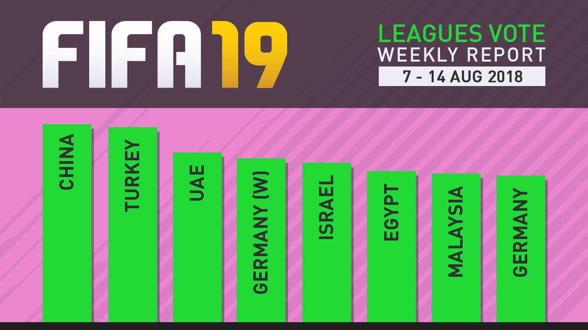 FIFA 19 Leagues Survey Report – Aug 14
