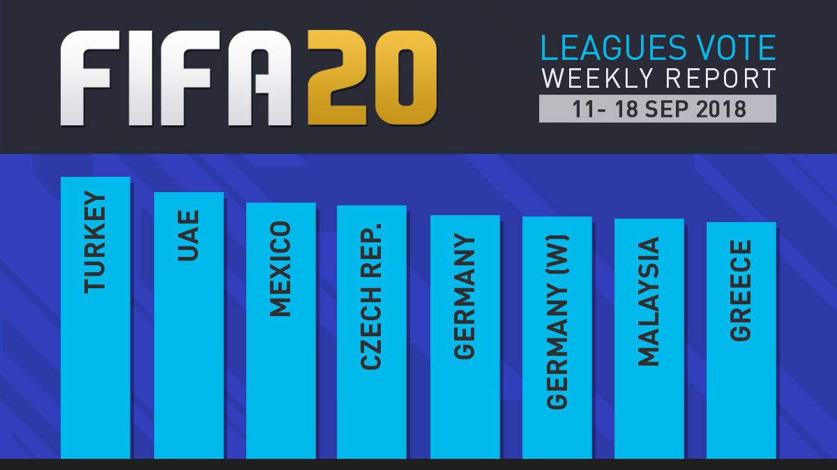 FIFA 20 Leagues Survey Report – Sept 18