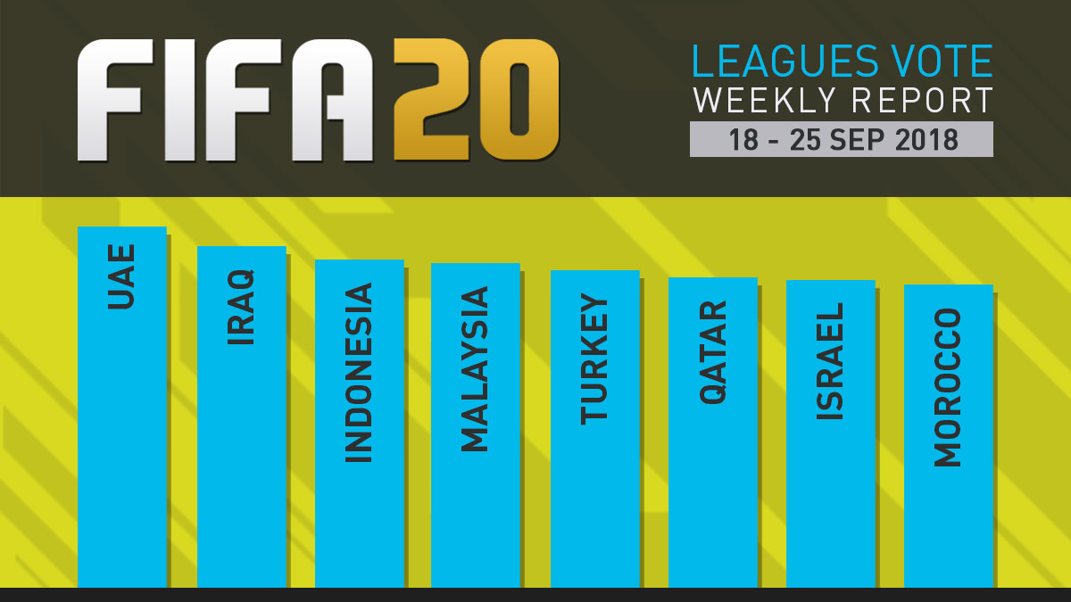 FIFA 20 Leagues Survey Report – Sept 25