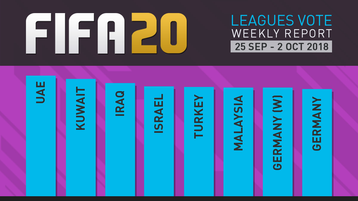 FIFA 20 Leagues Survey Report – Oct 2