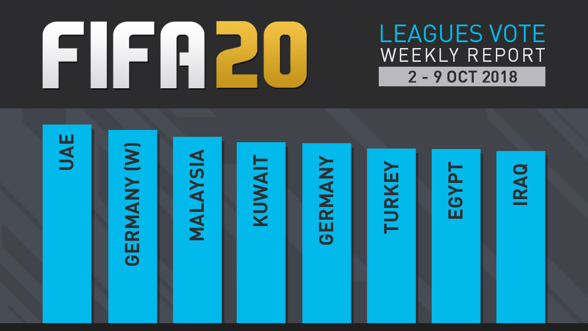 FIFA 20 Leagues Survey Report – Oct 9