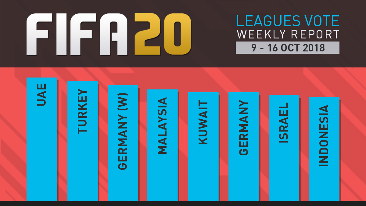 FIFA 20 Leagues Survey Report – Oct 16