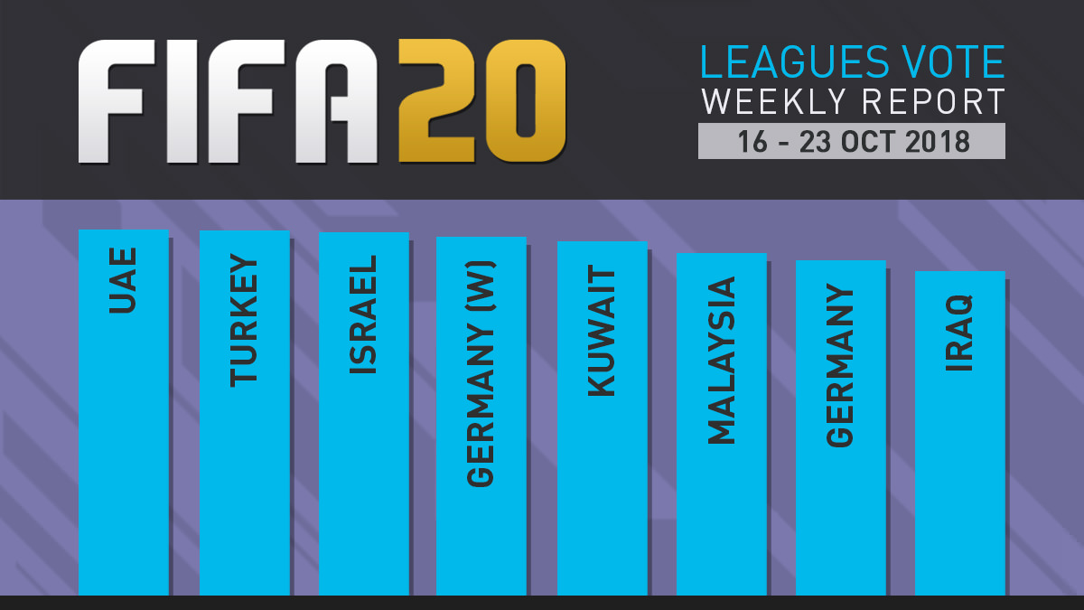 FIFA 20 Leagues Survey Report – Oct 23