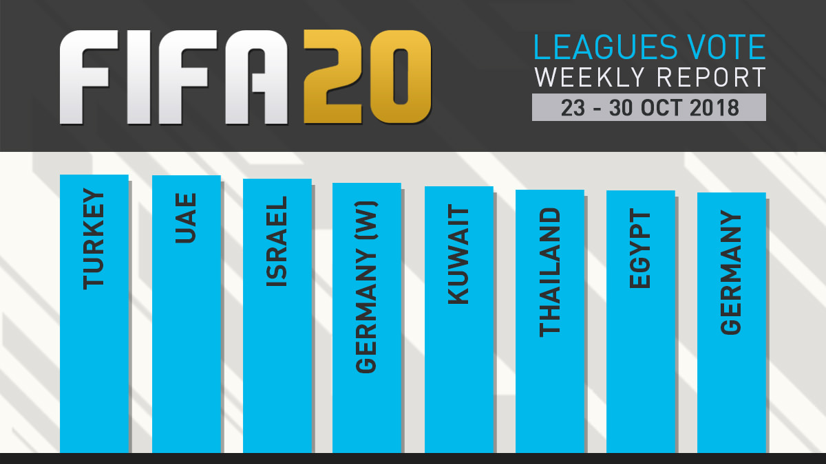 FIFA 20 Leagues Survey Report – Oct 30