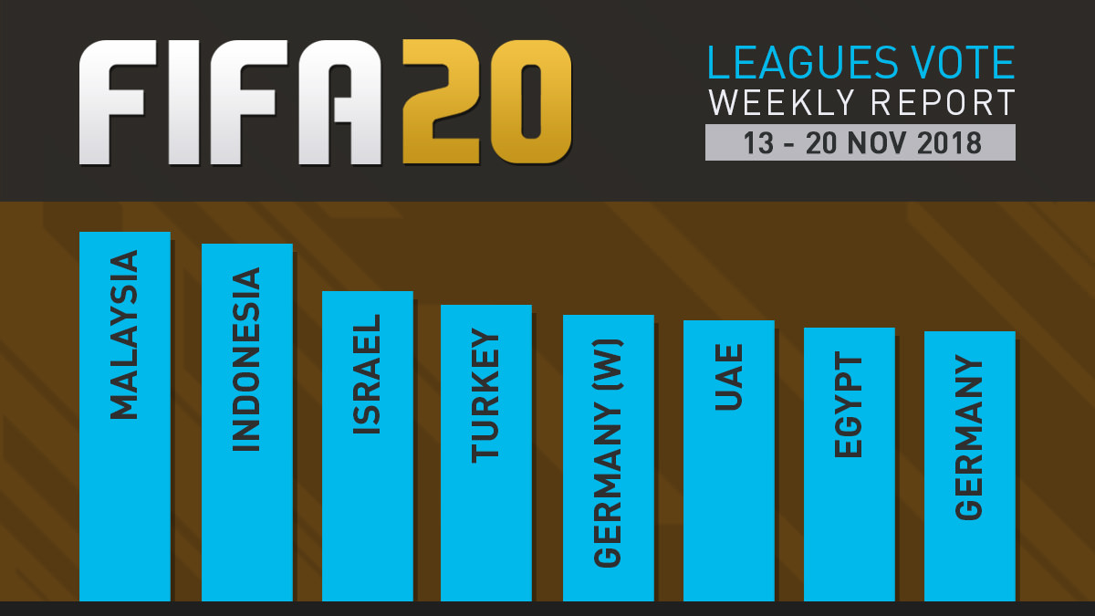 FIFA 20 Leagues Survey Report – Nov 20