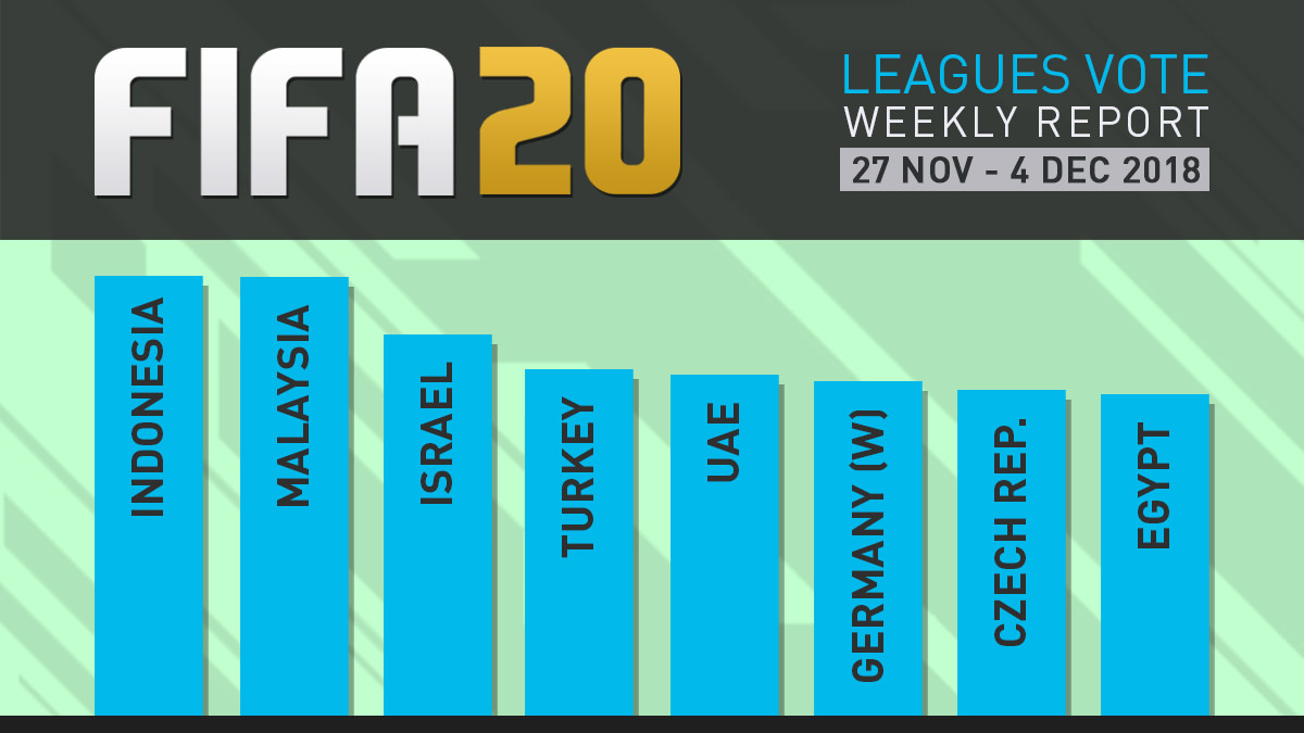 FIFA 20 Leagues Survey Report – Dec 4