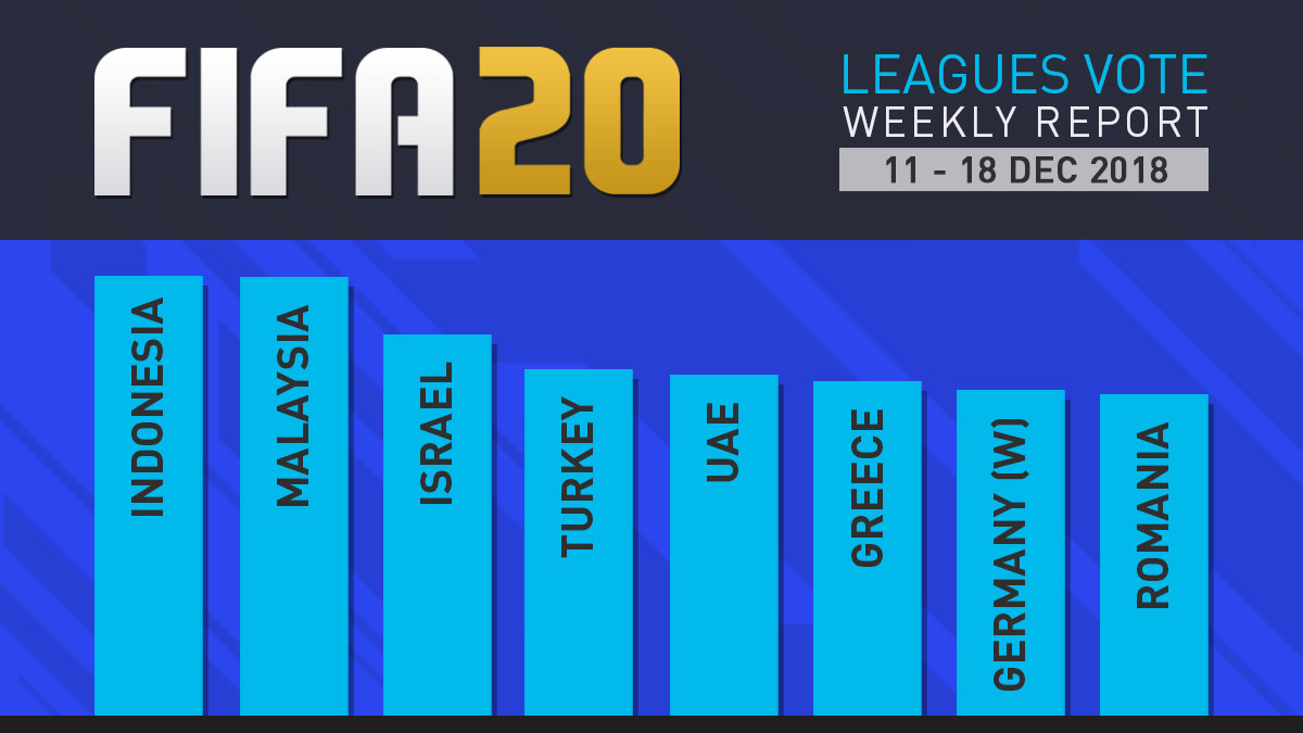 FIFA 20 Leagues Survey Report – Dec 18