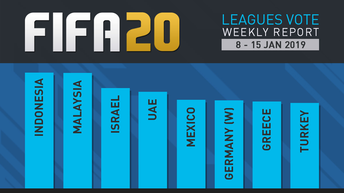 FIFA 20 Leagues Survey Report – Jan 15