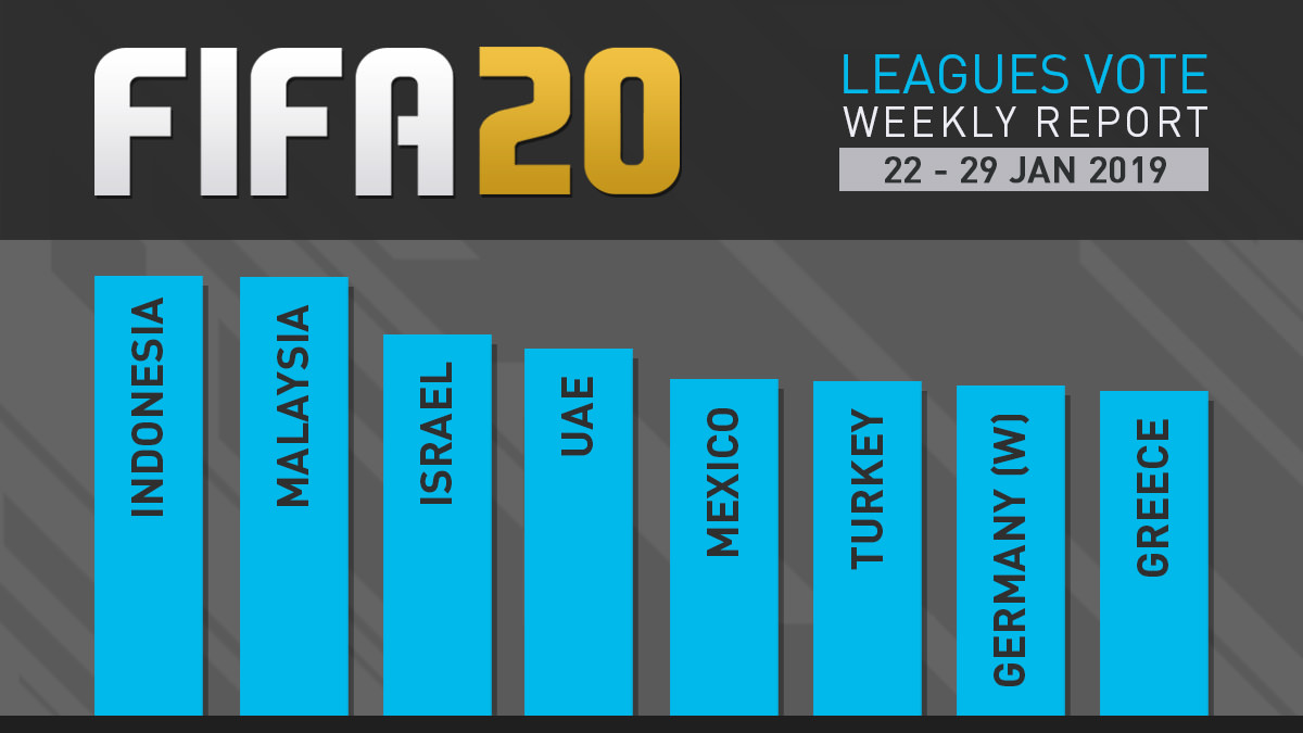 FIFA 20 Leagues Survey Report – Jan 29